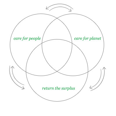 care for people, care for planet, return the surplus